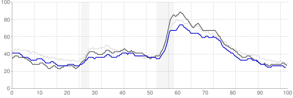 Evansville, Indiana monthly unemployment rate chart